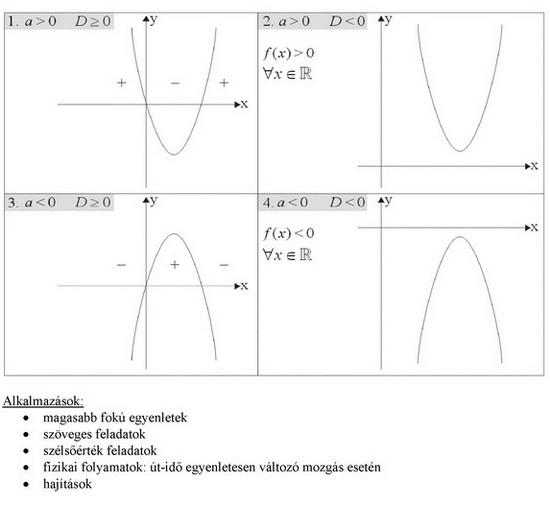Másodfokú függvények, egyenletek, egyenlőtlenségek