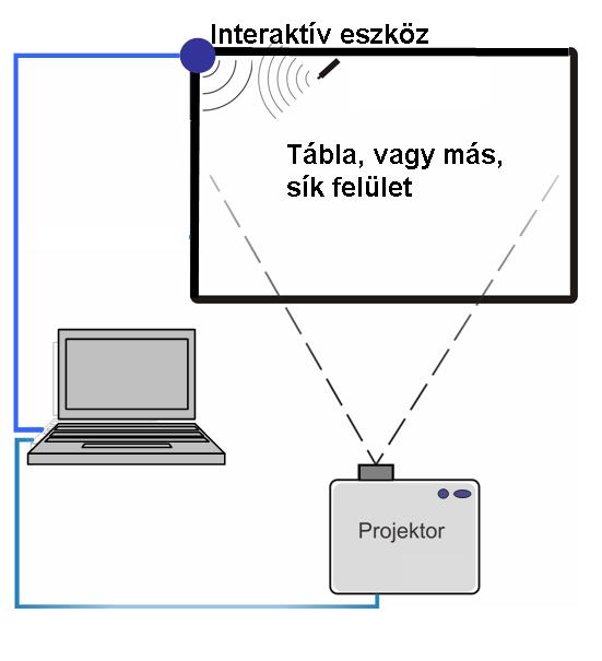 Mi az az interaktív tábla?