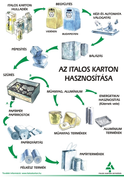 Iskolák és Óvodák, Figyelem! Iskolai és Óvodai Italos Karton Gyűjtőprogram!