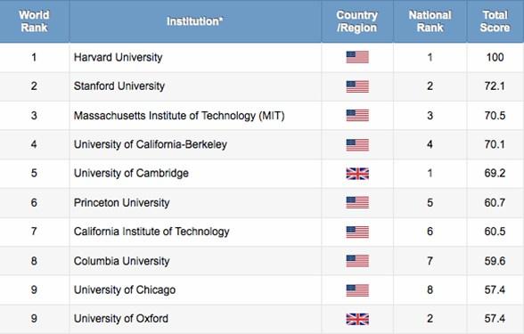 Itt a friss egyetemi rangsor: ismét tarolt az ELTE és a szegedi egyetem