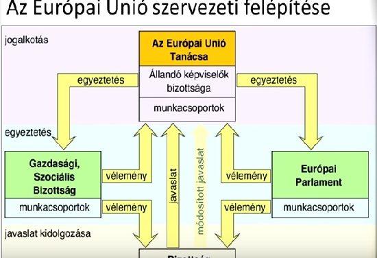 Az Európai Unió és intézményei – Történelem érettségi felkészítő videó